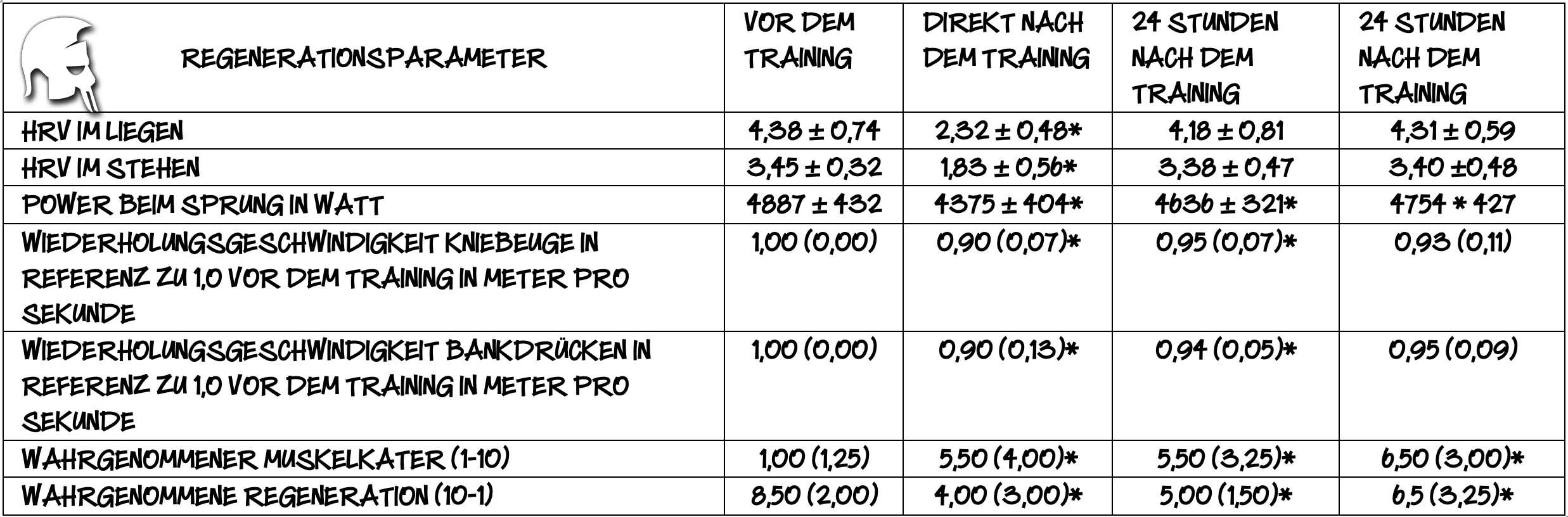 HRV Krafttraining